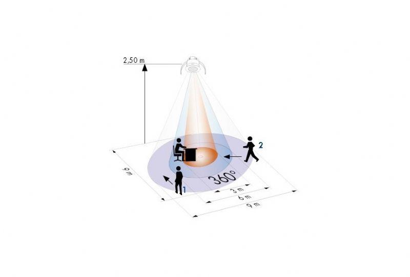 De bewegingsmelder kan tot op 9 meter beweging detecteren.
