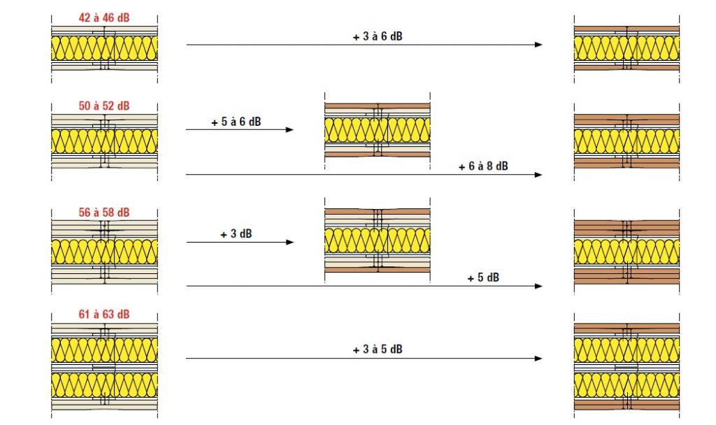Verbetering van de geluidsverzwakkingsindex Rw van scheidingswanden met akoestisch verbeterde gipsplaten (bruin) en profieldieptes van 50 tot100 mm ten opzichte van de waarden voor scheidingswanden met standaard gipsplaten (wit) en dezelfde profieldiepte.
