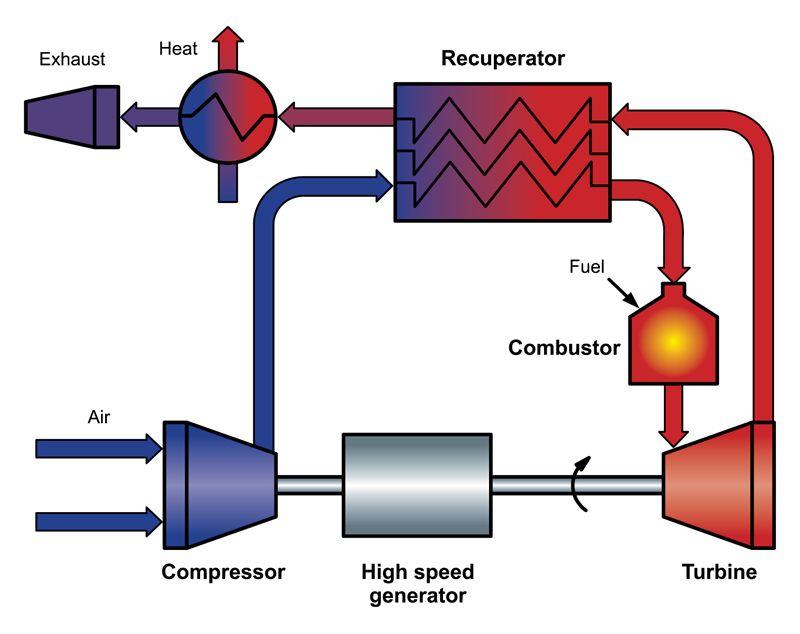 Flowchart van warmtekrachtkoppeling