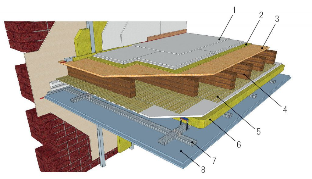 Système constitué d'un plancher flottant 'lourd' et d'un plafond suspendu. Cette solution permet d'obtenir un confort acoustique supérieur.