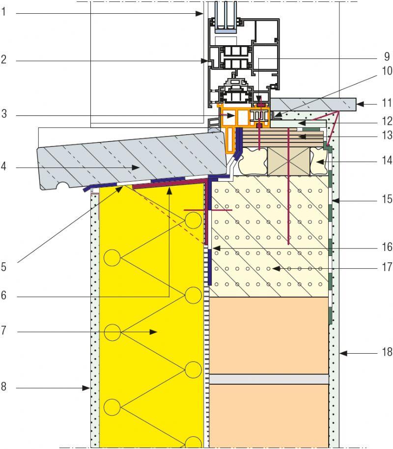 Gelijkliggende plaatsing in een ETICS-constructie.