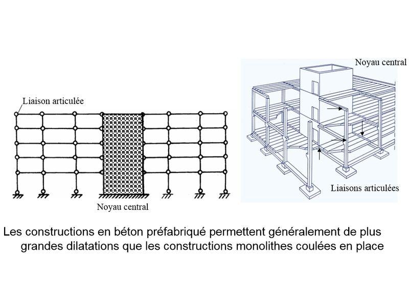 Brandweerstand van betonnen constructies