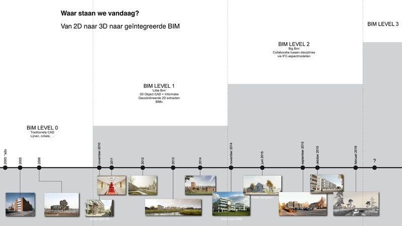 Jusqu'à 2014, le bureau a pratiqué le BIM level 1, ou « little BIM », puis  le BIM level 2, ou « Big BIM », a été développé à partir d'un projet-test.