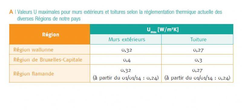 Valeurs U maximales pour murs extérieurs et toitures selon la réglementation thermique actuelle des diverses Régions de notre pays