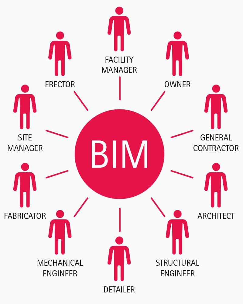 Seminarie Kubus: OPEN BIM als risicodekking voor de architect