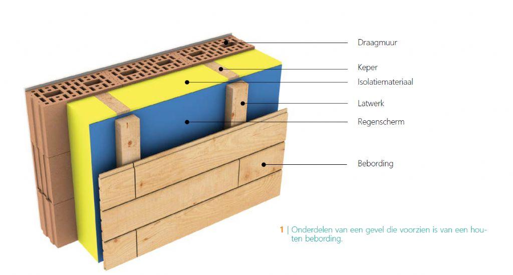 TECHNISCHE INFO. De milieu-impact van gevels met een houten bebording beperken