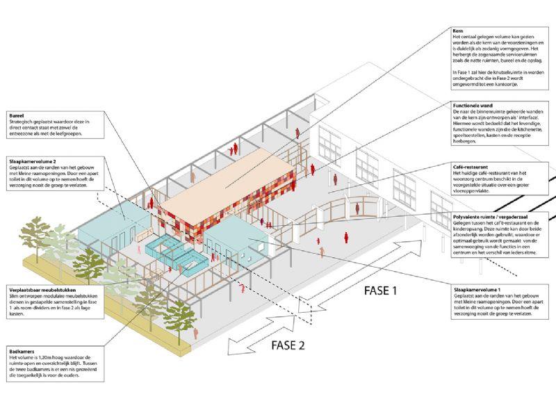 Diagram van de organisatie, De Kameleon, Oostende.