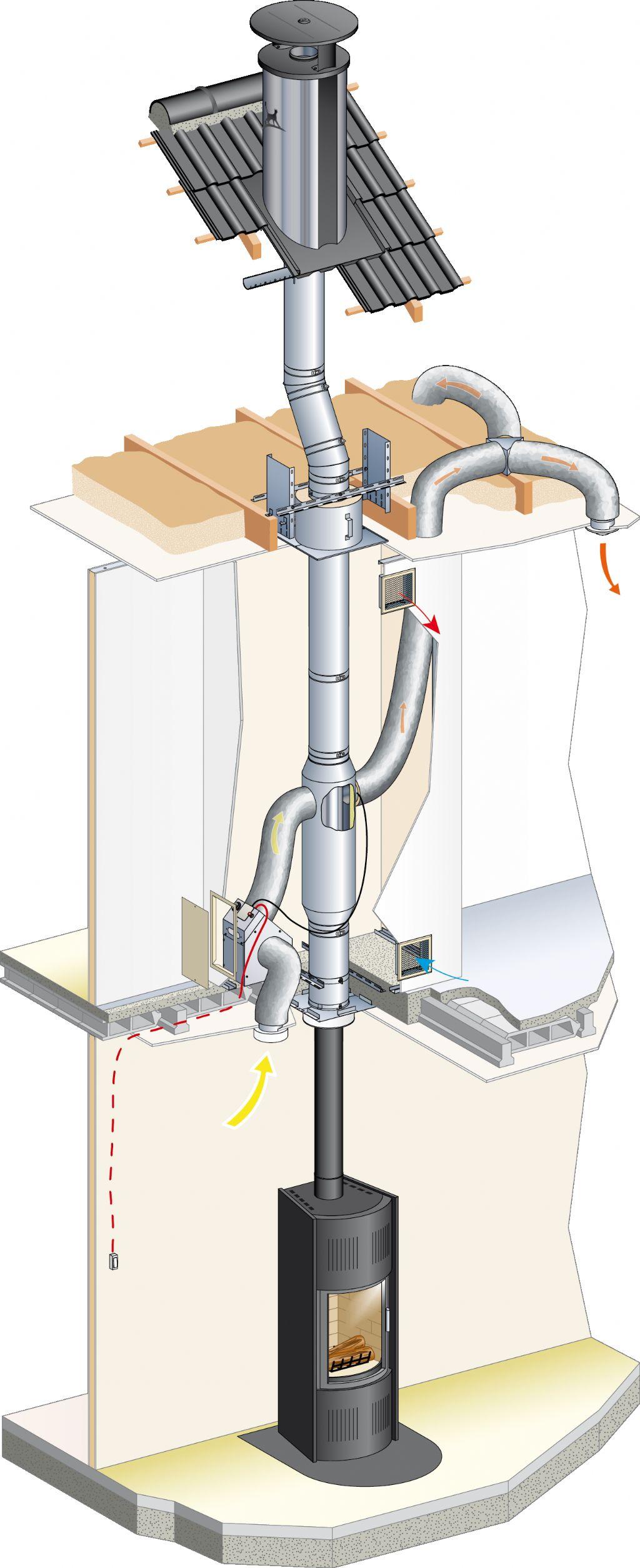 Comfort+: De recuperatie van warme lucht zorgt voor een ideale verspreiding van warme lucht in de woning