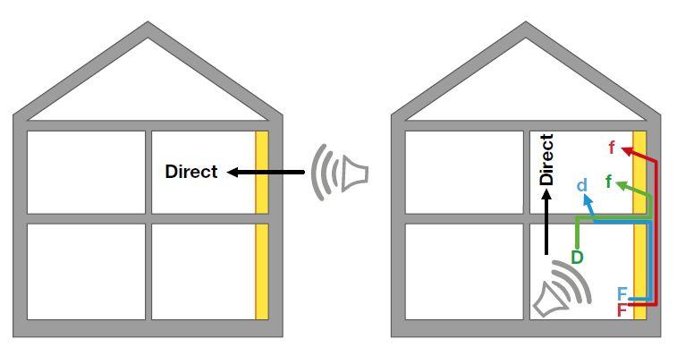 Mogelijke invloed van de aangebrachte binnenisolatie  op de gevelgeluidswering (links) en op de geluidsisolatie tussen vertrekken (rechts).
