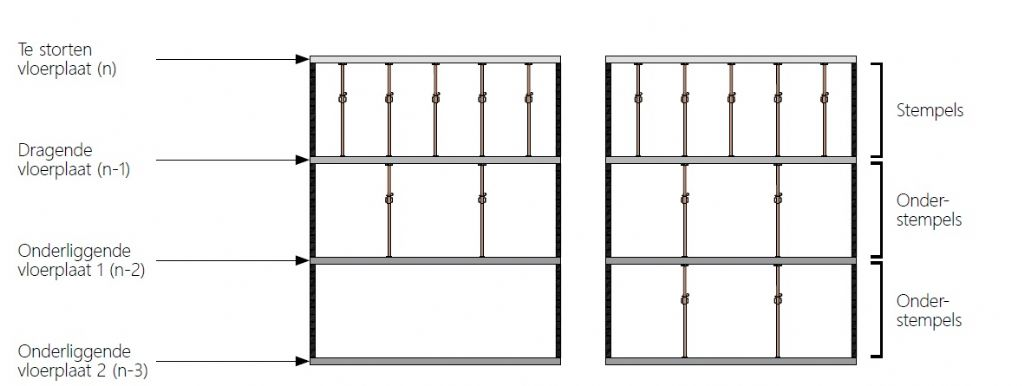 Doorstempelen van betonnen vloerplaten: aandacht voor de lastenverdeling