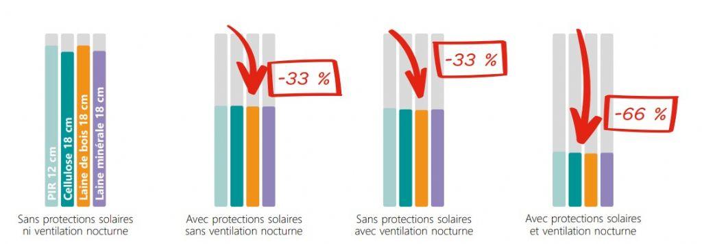 Fig. 2 : Comparaison de l'impact de l'installation de protections solaires ou de la ventilation nocturne sur les indicateurs de surchauffe au-delà de 25°C.