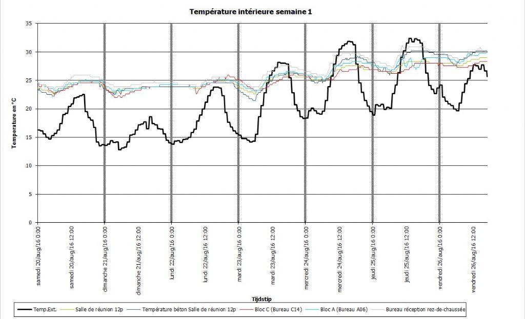 Een duidelijk te laag effect van de nachtventilatie op de lokalen (gekleurde lijnen).