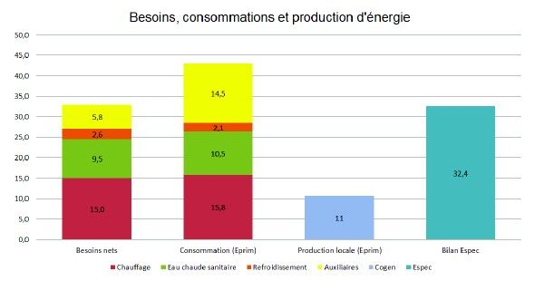 Energieconceptstudie en keuze van de technieken - resultaten