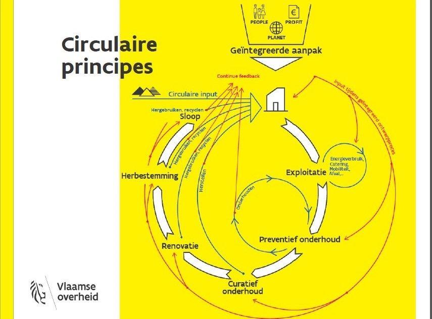 Het GRO heeft niet alleen een sensibiliserende functie – de hele levenscyclus in acht nemen, circulaire principes toepassen … – maar ook een beoordelende en controlerende functie – zijn de vooropgestelde ambitieniveaus gehaald? (Beeld: Vlaamse overheid)