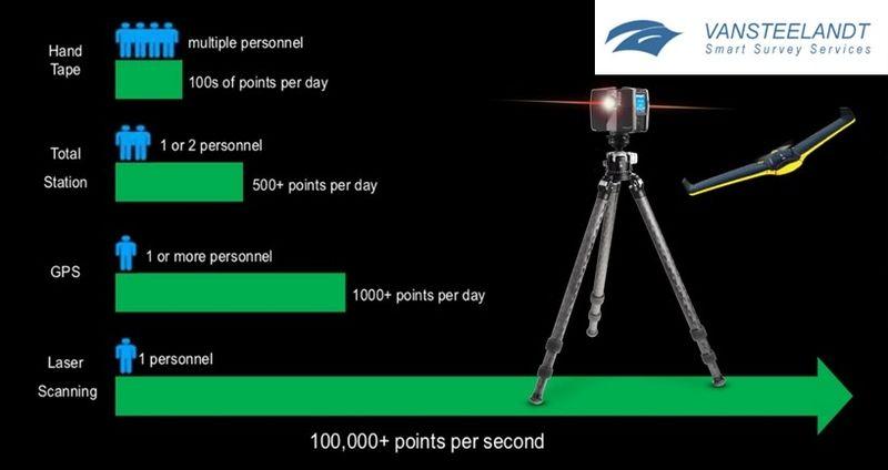 Met een capaciteit van 100.000 punten per seconde biedt een laserscan deze dagen een ongeëvenaarde efficiëntie. De puntenwolk wordt vervolgens opgeladen in Recap voor bewerking en modellering.
