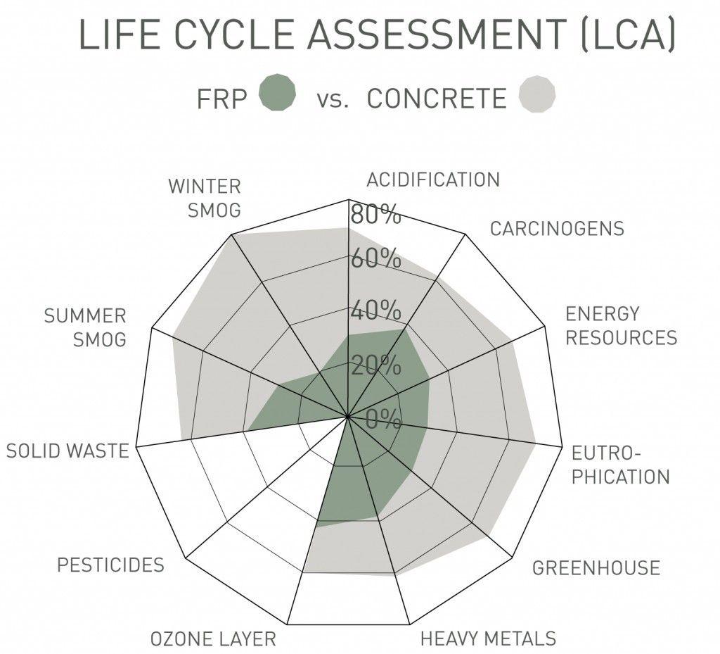 Exemple de facteurs influençant l'ACV  – comparaison entre FRP (Fiber Reinforced Plastic) et béton