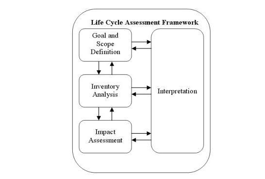 Les 4 phases de l'ACV selon les standards ISO