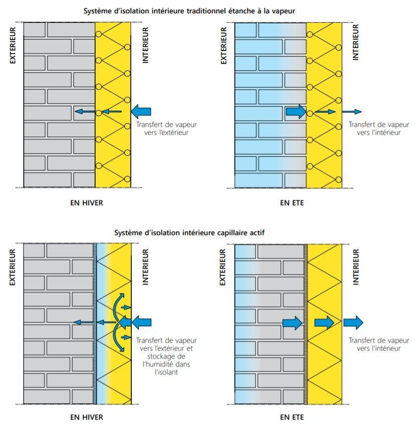 Comparaison entre un système d'isolation intérieure traditionnel étanche à la vapeur et un système d'isolation capillaire actif.