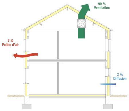 Parois perméables à la diffusion de vapeur: une alternative à la ventilation?
