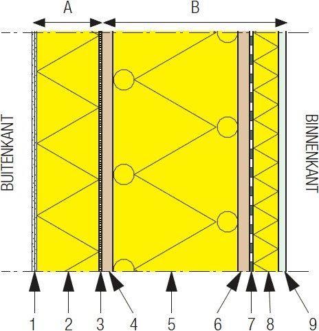 Wandopbouw bij ETICS op houtskeletbouw.