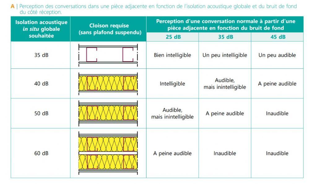 Comment garantir l'isolation acoustique des plafonds suspendus ?