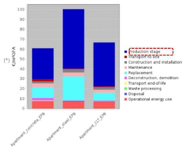 Appartementsgebouw, conform EPB-regelgeving. Milieukost uitgedrukt in monetaire eenheden (in euro per m² bruto-oppervlak), resp. voor beton, staal en CLT.