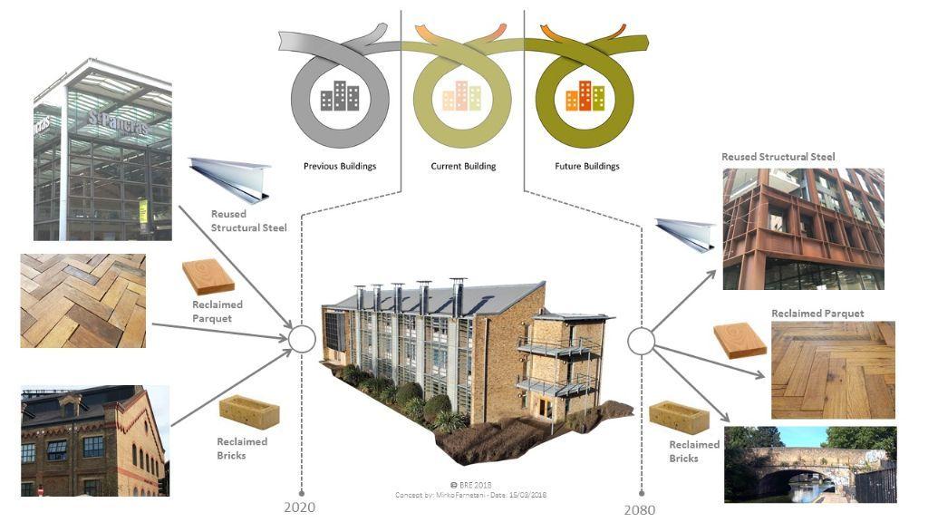 La construction circulaire, bien loin du recyclage
