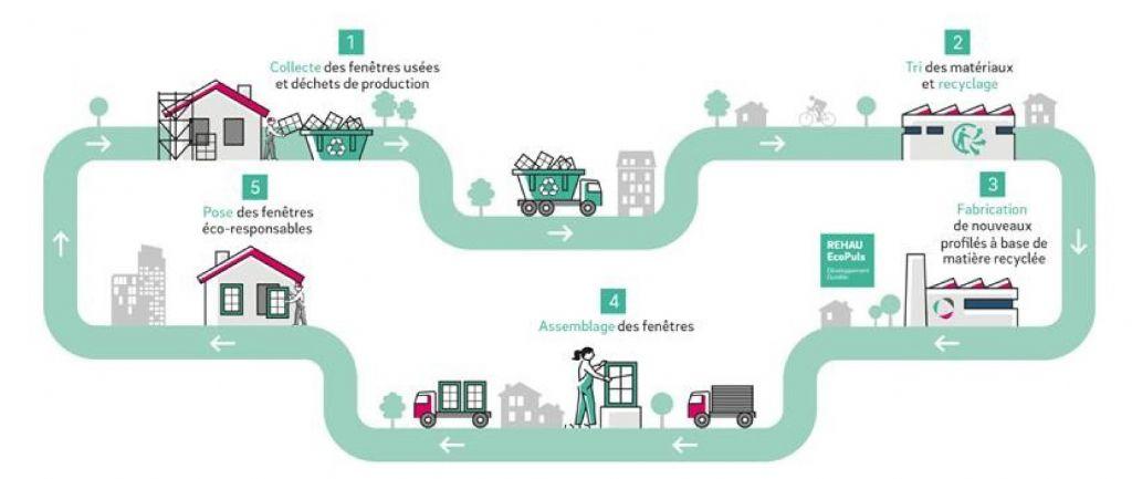 Au cours de ces 30 dernières années, l'économie circulaire est devenue l'un des principes fondamentaux de REHAU.