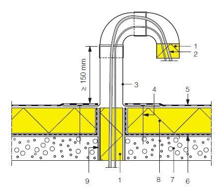 Het WTCB beschikt over een handig document waarin tal van situaties uitvoerig beschreven en geïllustreerd zijn: de TV 244 omtrent aansluitingsdetails bij platte daken.