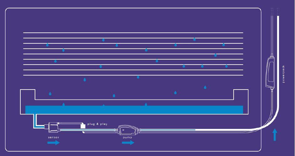 De pomp regelt zelf de snelheid op basis van de toestroom van water. Dat zorgt voor een stillere werking.