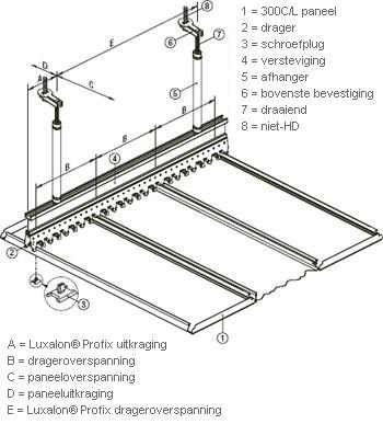 Buitenplafond 300L van Hunter Douglas toegepast in nieuwe servicestations