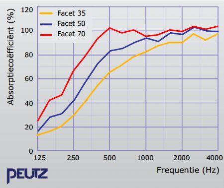 Merford Flamex: lichtgewicht akoestische panelen met brandveilige en hittebestendige eigenschappen