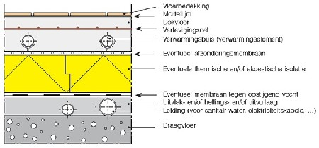 Plaatsing van tegels op een verwarmde vloer